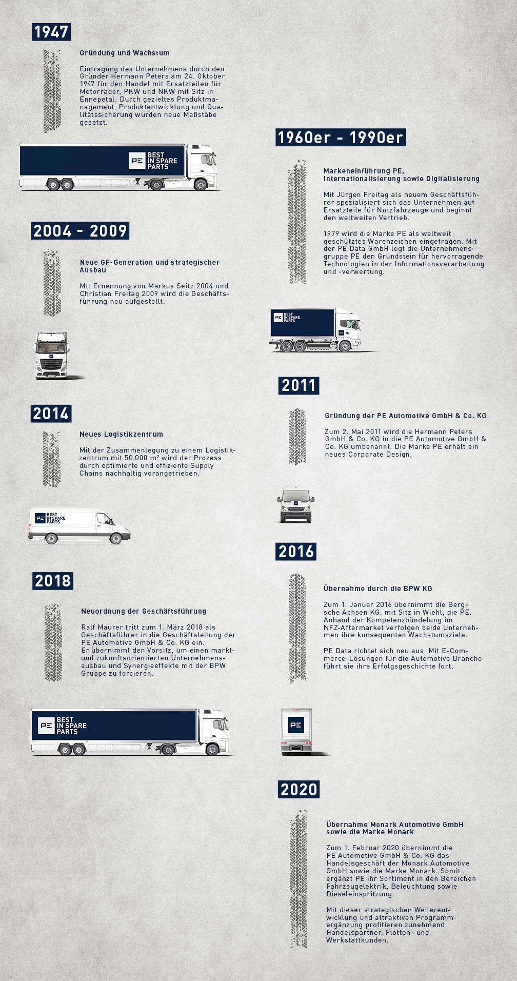 Die PE Automotive GmbH & Co. KG ist seit über 70 Jahren im Markt etabliert. Folgen Sie unseren Erfolgsspuren…